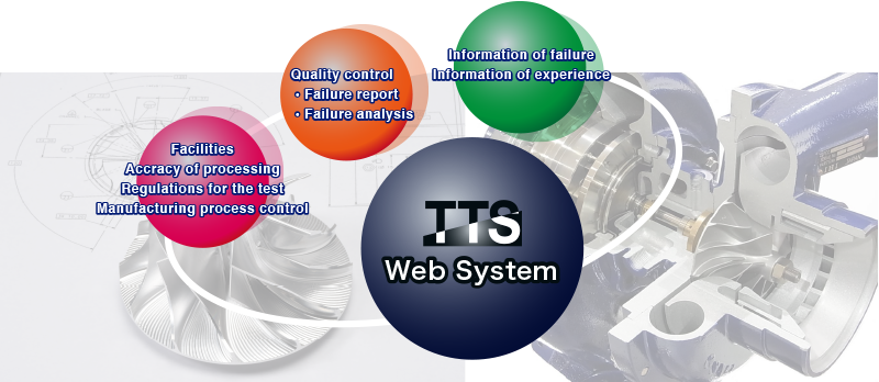 Our technology tts group tts production cycle chart feed back the information of failure for better product quality always for the best quality ccuart Choice Image